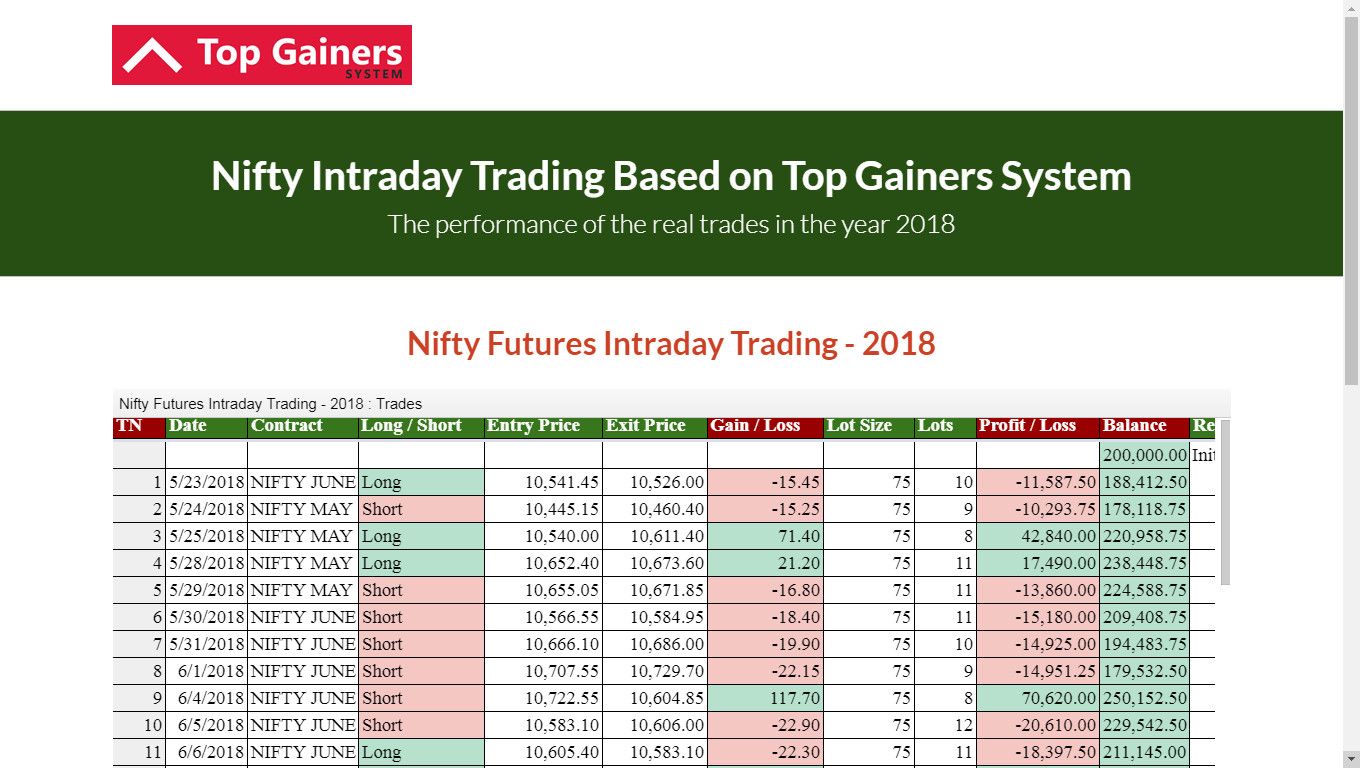Nifty Futures Intraday Trading 2018​